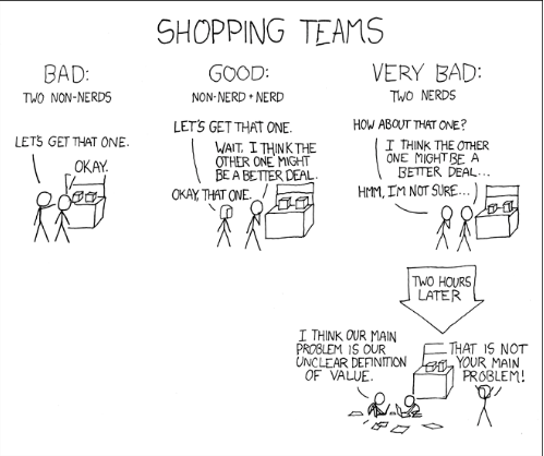 Shopping teams bad good and very bad